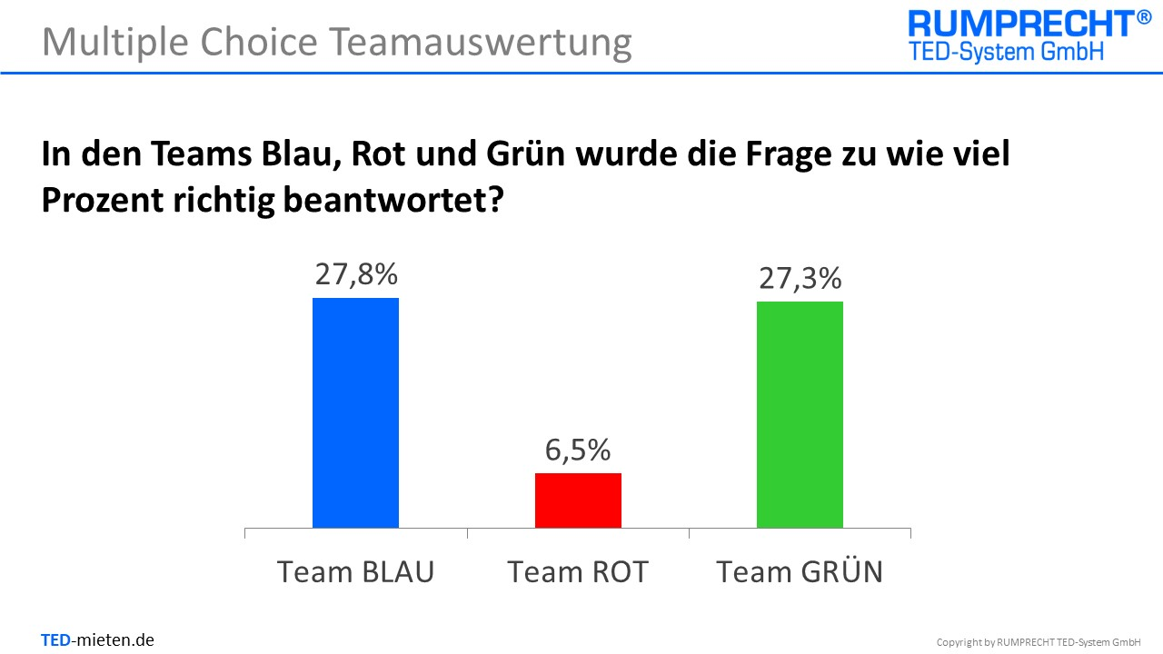 2. Folie - Teamauswertung