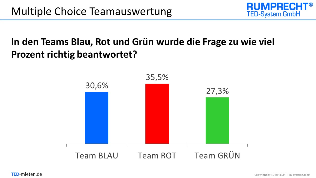 6. Folie Teamauswertung